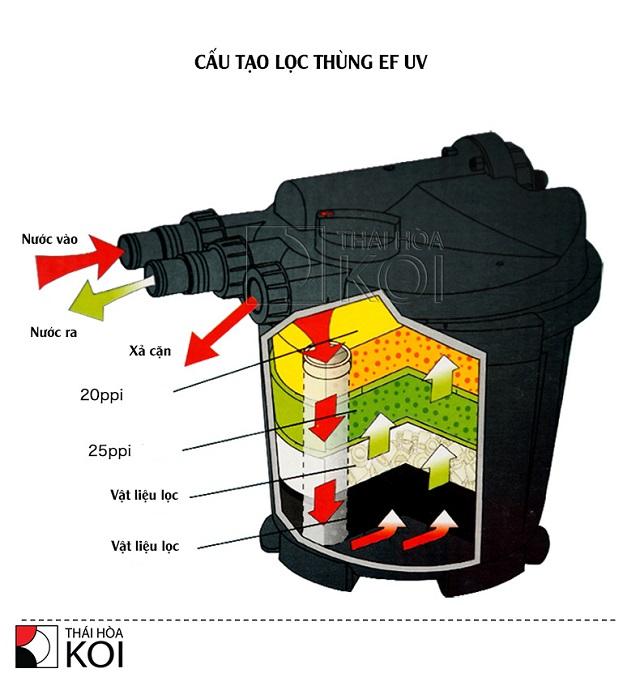 Hình ảnh lọc thùng Atman EF series