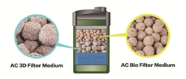 Cách bố trí hạt lọc AC Bio Filter Medium trong lọc ngoài