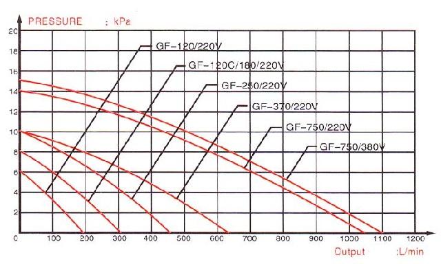 Biểu đồ Tương quan lưu lượng và áp suất