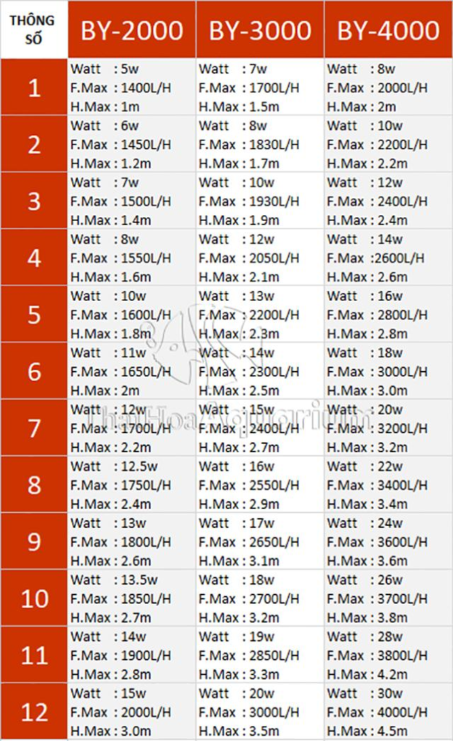 Hình ảnh Thông số 12 mức điều chỉnh bơm Baoyu 2000-4000