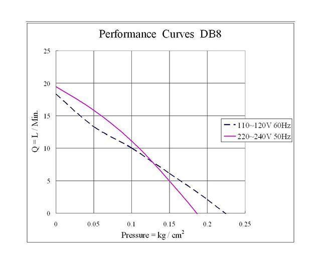 Hình ảnh Đường đặc tính máy sủi khí Airmac DB8