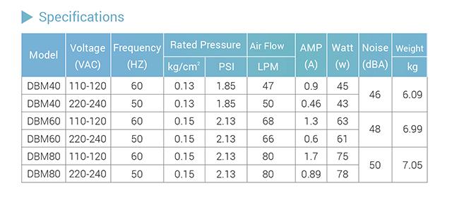 Hình ảnh Thông tin máy sủi khí DBM40 - DBM60 - DBM80
